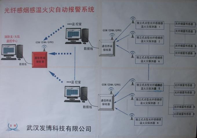 全光网络光纤感烟感温火灾自动报警系统